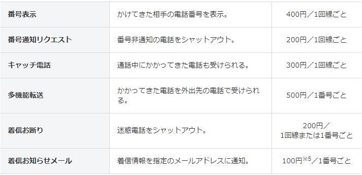 光電話(N)の6つのオプション