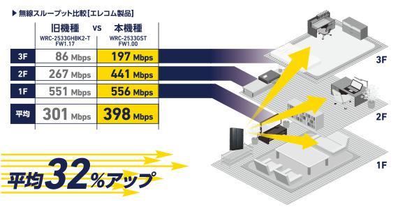 WRC-2533GSTの電波が届く範囲