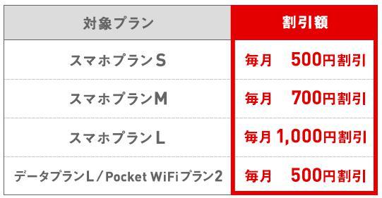 Y!mobileユーザーのおうち割の割引額