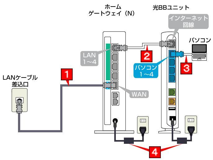 光BBユニットとホームゲートウェイの配線図
