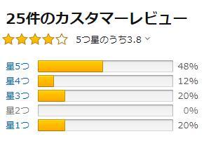 【ソフトバンク光】NECルーターおすすめランキング3位「WG1200HP3」のAmazonレビュー