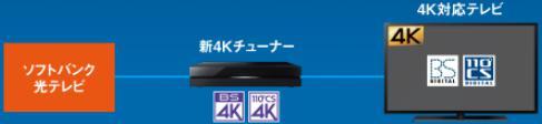 4K対応テレビを使用する場合、ソフトバンク光テレビと新4Kチューナーが必要