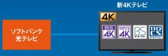 新4Kテレビを使用する場合、ソフトバンク光テレビを契約するだけでOK